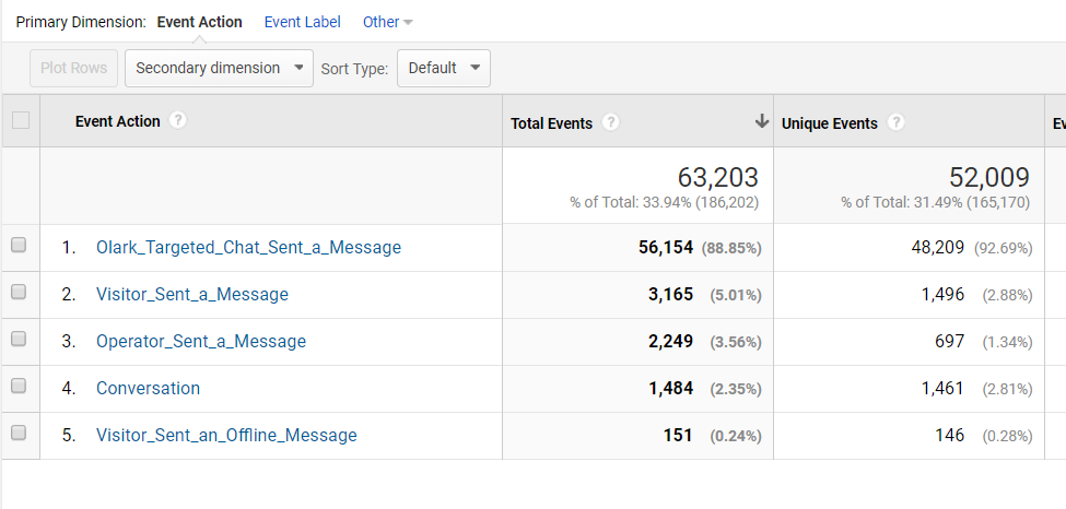 Event Data Olark Chat Google Analytics
