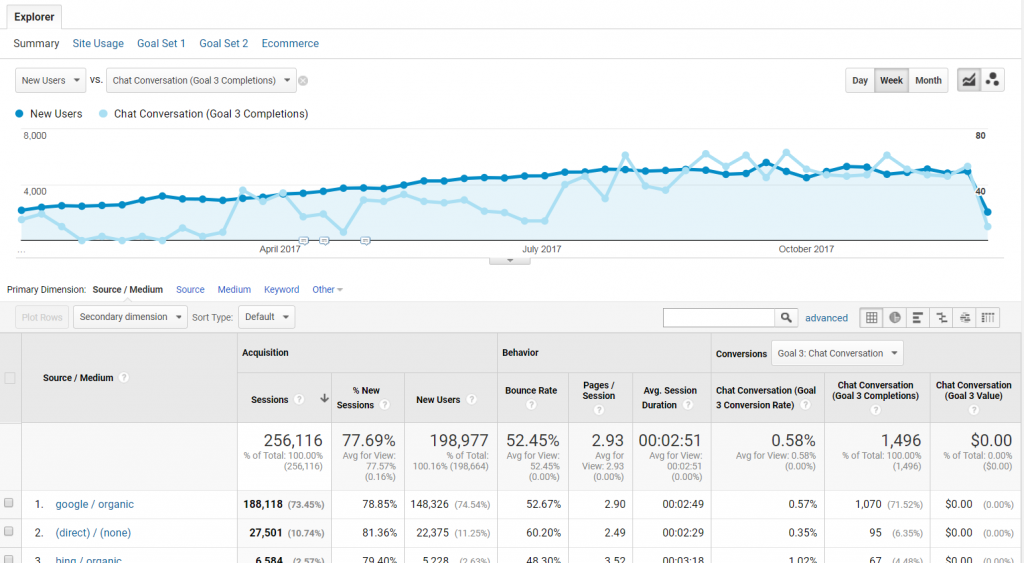 Google Analytics Tracking Olark Chats